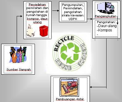 salah satu dari pola hidup hijau yang dapat kita laksanakan adalah